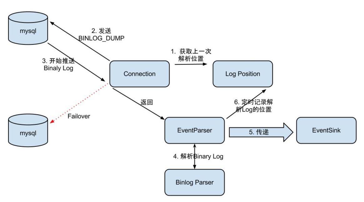 EventParser架构.png