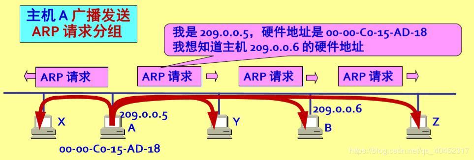 计算机网络分组_计算机网络(4.6)网络层-地址解析协议ARP-程序员大本营