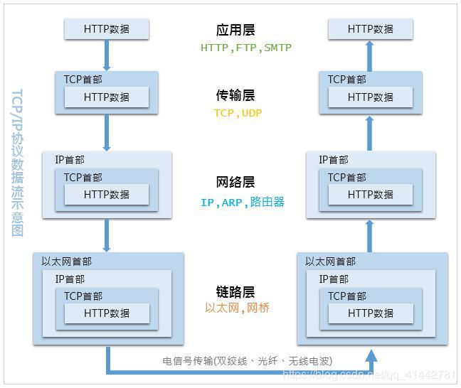 ip协议作用于什么层_网络基础-TCP/IP协议 - 程序员大本营