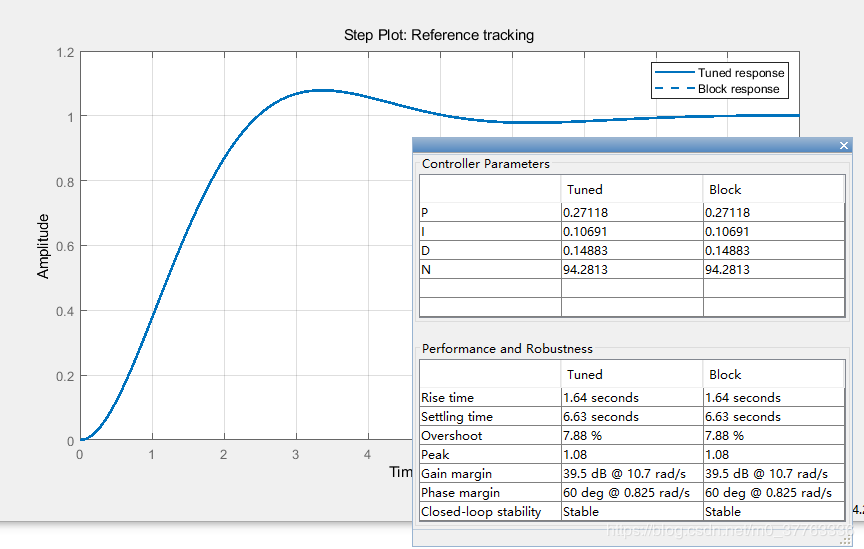 控制系统PID调节器参数整定设计_模糊PID算法及其MATLAB仿真(2) - 程序员大本营